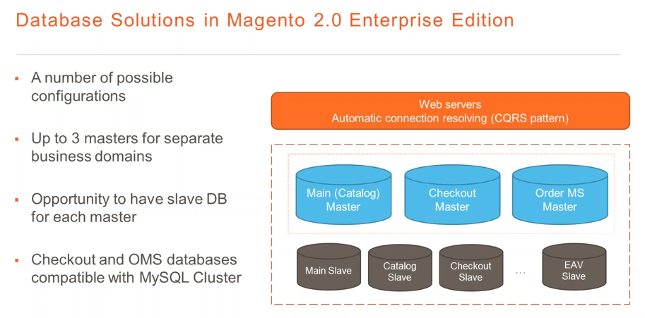Database in Magento 2 Enterprise Edition