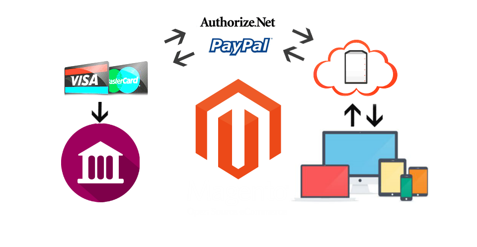 Magento 2 Payment Gatways Implementation