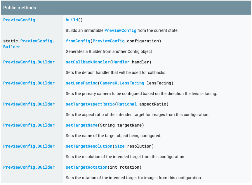 CameraX PreviewConfig Builder.png