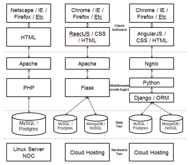 stack-comparison.png