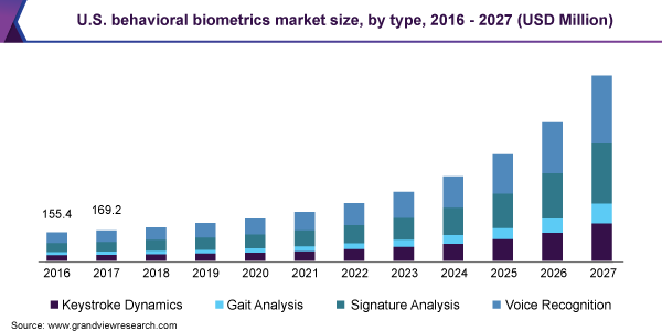 U.S. behavioral biometrics market size